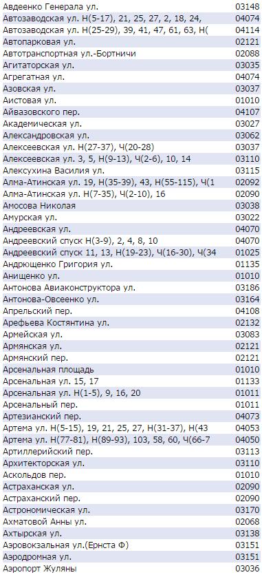 Почтовый индекс Киева по улицам - Автозаводская, Артема, Антонова