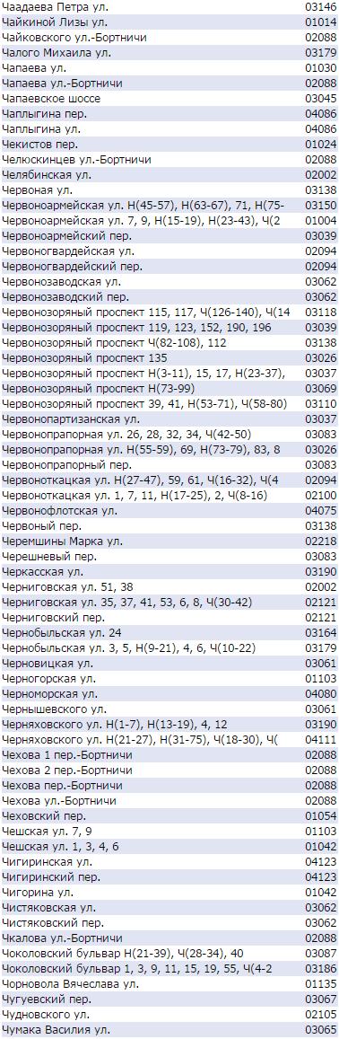 Почтовый индекс Киева по улицам - Чоколовская, Черниговская, Чернобыльская