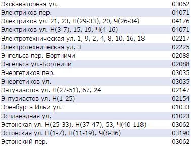 Почтовые индексы Киева по улицам - Эстонская, Электриков, Энтузиастов