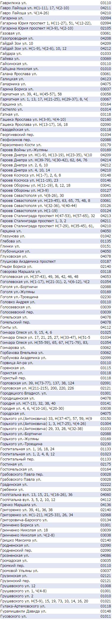 Почтовый индекс Киева по улицам - Гончара, Гагарина, Грушевского
