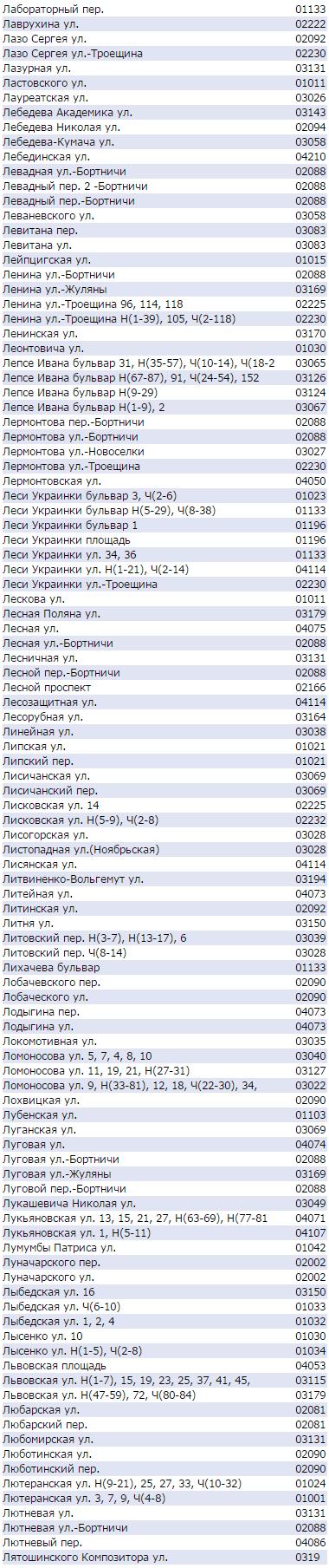 Почтовые индексы Киева по улицам - Лепсе, Леси Украинки, Ломоносова