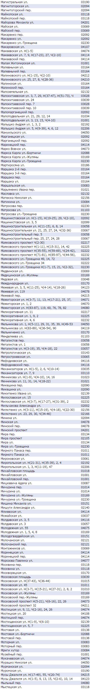 Почтовый индекс Киева по улицам - Маяковского, Макеевская, Московская