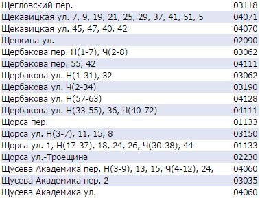Почтовый индекс Киева по улицам - Щекавицкая, Щербакова, Щусева