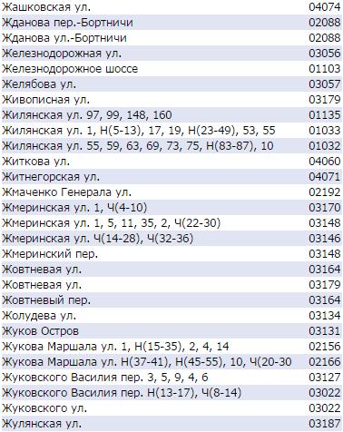 Почтовые индексы Киева по улицам - Жилянская, Маршала Жукова, Жмеринская